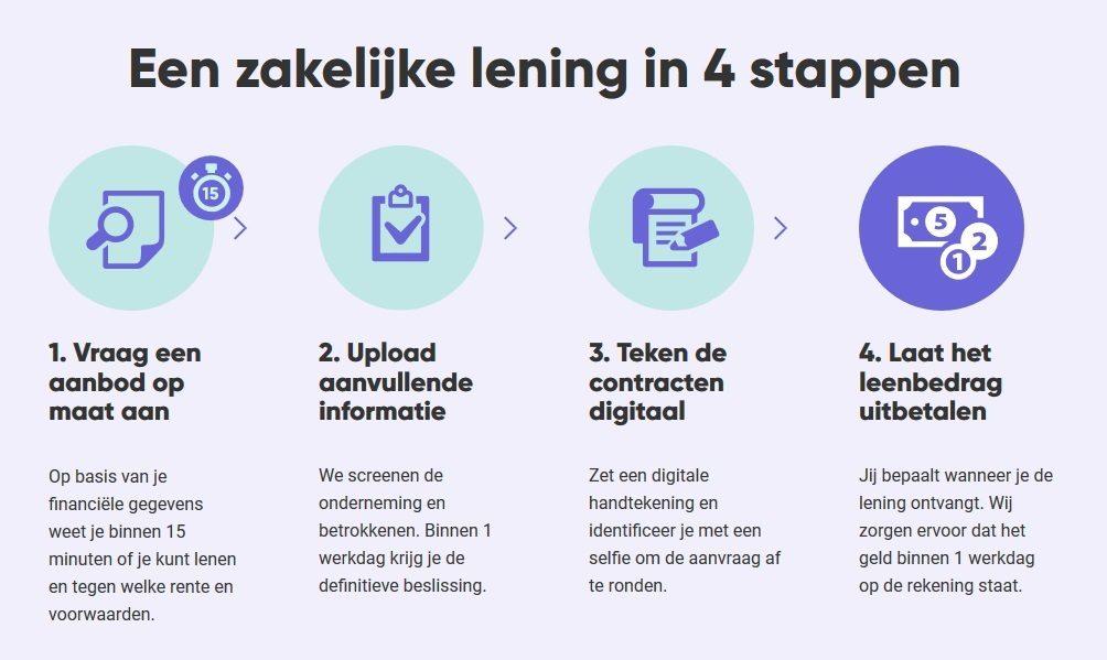 Een zakelijke lening in 4 stappen bij New10