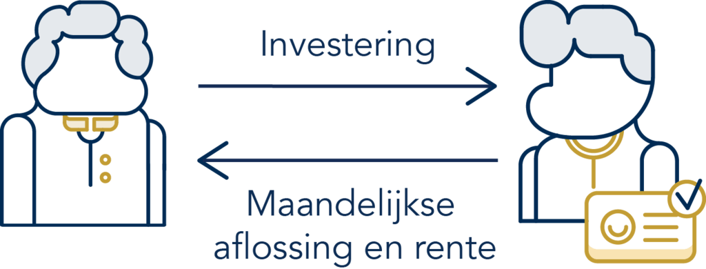 Investering vs maandelijkse aflossing